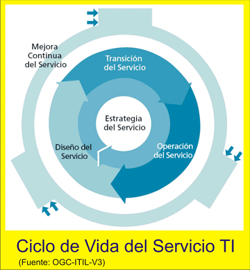 ITIL - Ciclo de vida del servicio TI