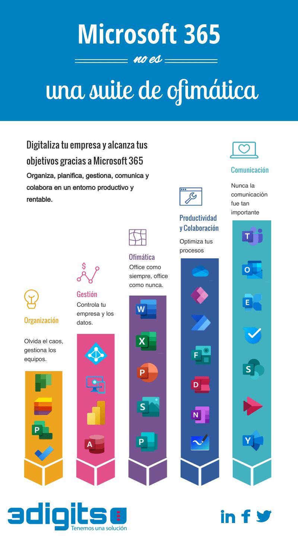 Las 28 herramientas de Microsoft 365