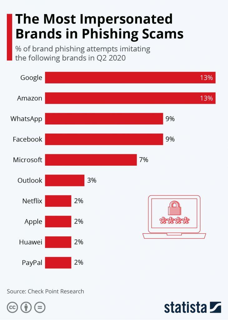 Marcas más afectadas por phishing