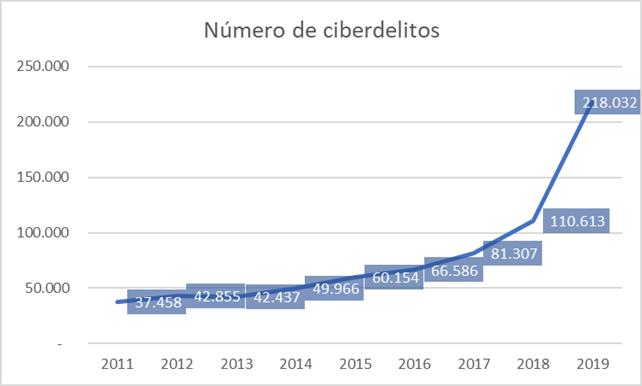 Auditoría de seguridad informática. Evolución de los Ciberdelitos en España.