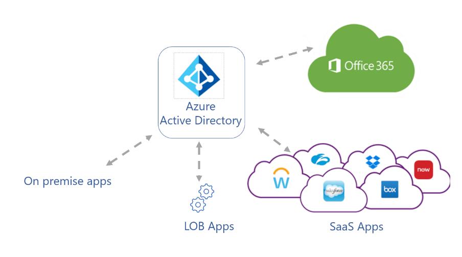 Azure AD signin Microsoft 365