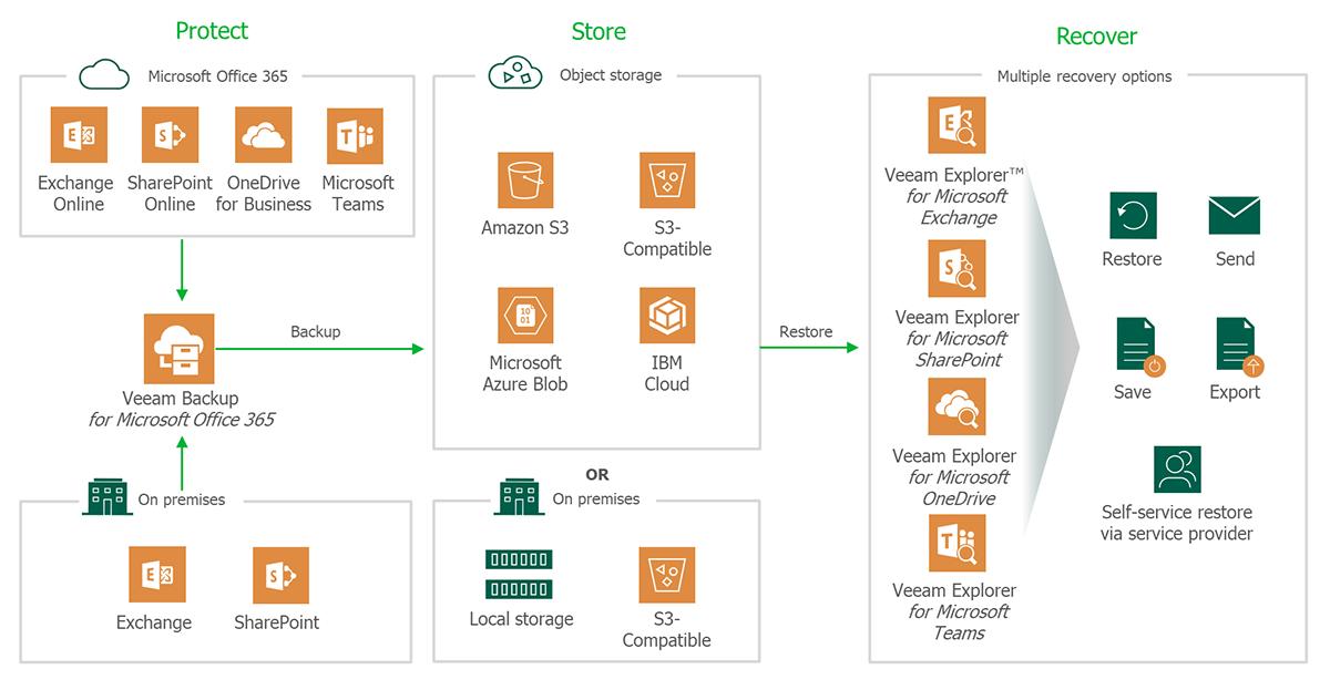 VEEAM esquema de funcionamiento de VEEAM Backup Microsoft 365