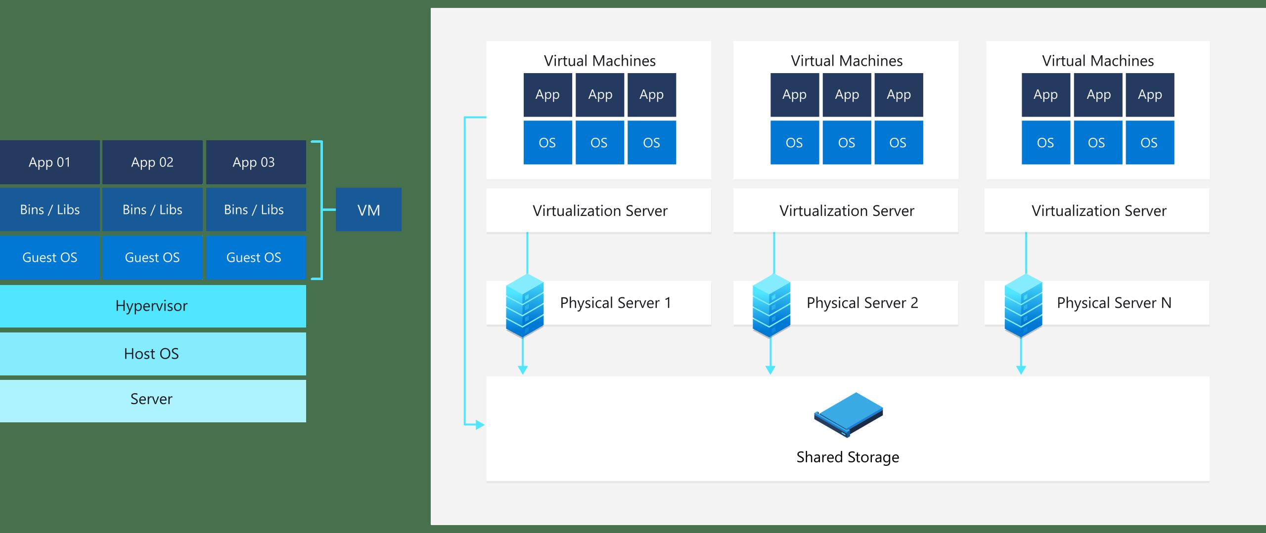Microsoft System Center Virtual Machine