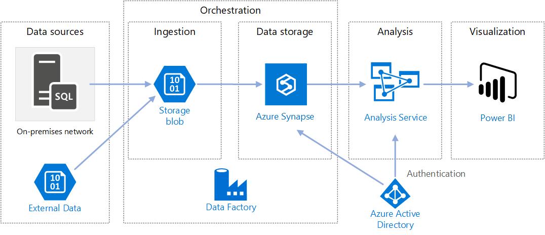 Arquitectura Microsoft Azure