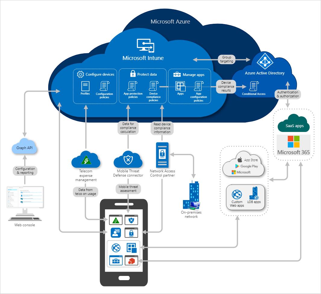 Arquitectura Microsoft Intune